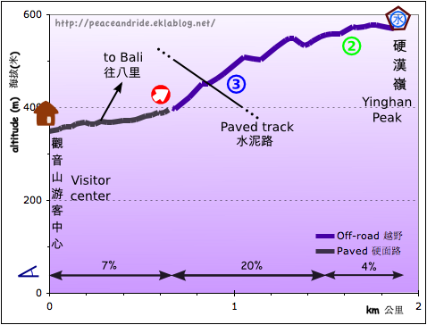 Guanyinshan Yinghan Peak elevation profile