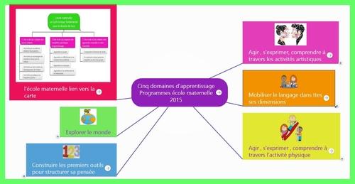 Programmes 2015 carte mentale