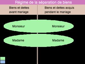 Les Regimes Matrimoniaux Cours De Droit