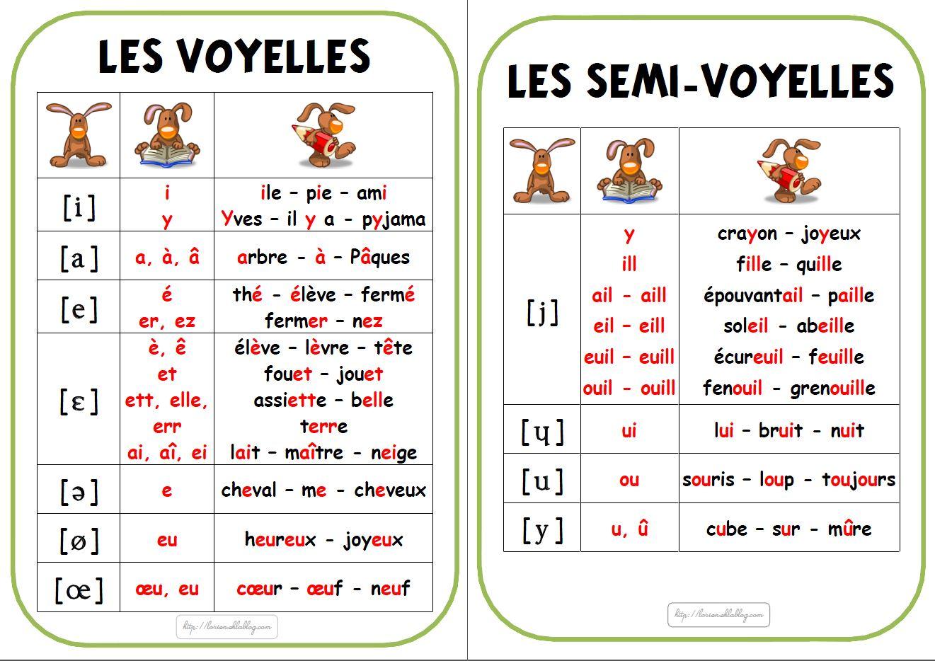 Affichage de l'alphabet phonétique - La classe de Lòrien