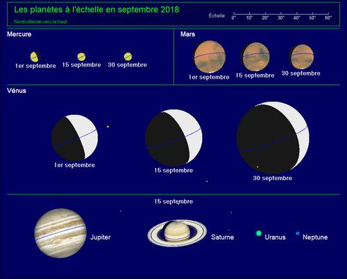 Les Astres en Septembre
