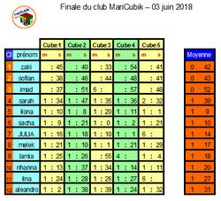 Finale MariCubik 2018