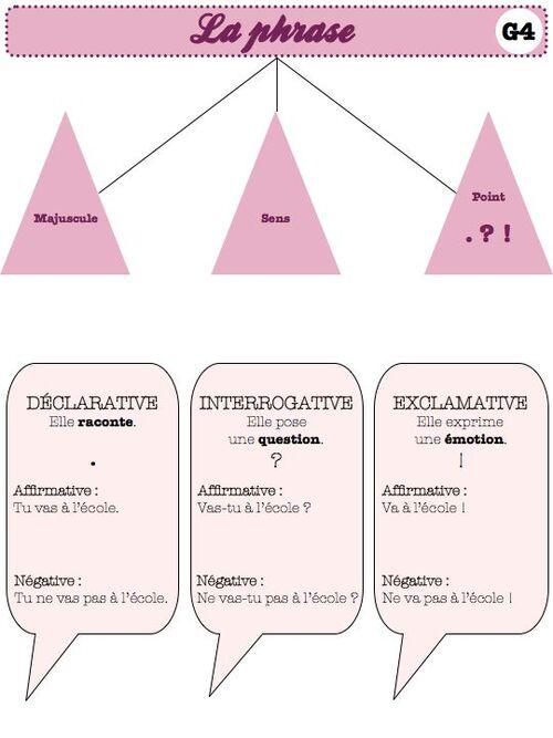 carte mentale : formes et types de phrase-ce1 ce2