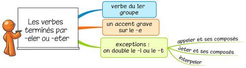Leçon O10 Les verbes terminés par -ELER ou -ETER