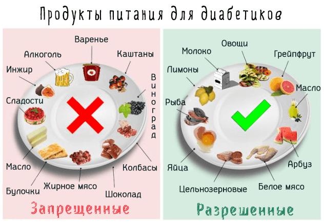 Список разрешенных и запрещенных продуктов при сахарном диабете 2 типа