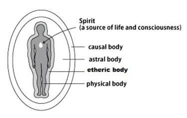 Les corps subtils