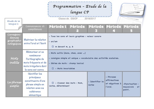 Progression Etude de la langue CP