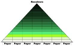 Le système pyramidal :