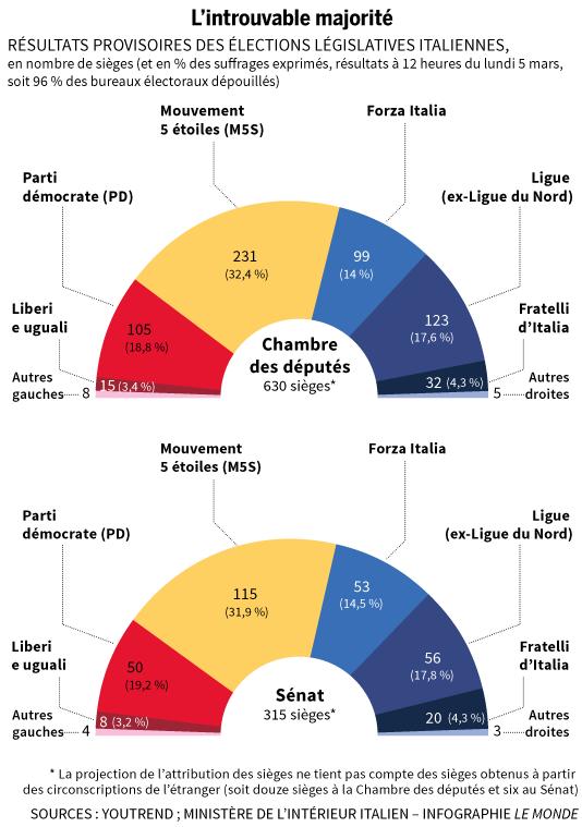 Italie, élections des députés et des sénateurs: qui qu'en veut de l'UE du capital?