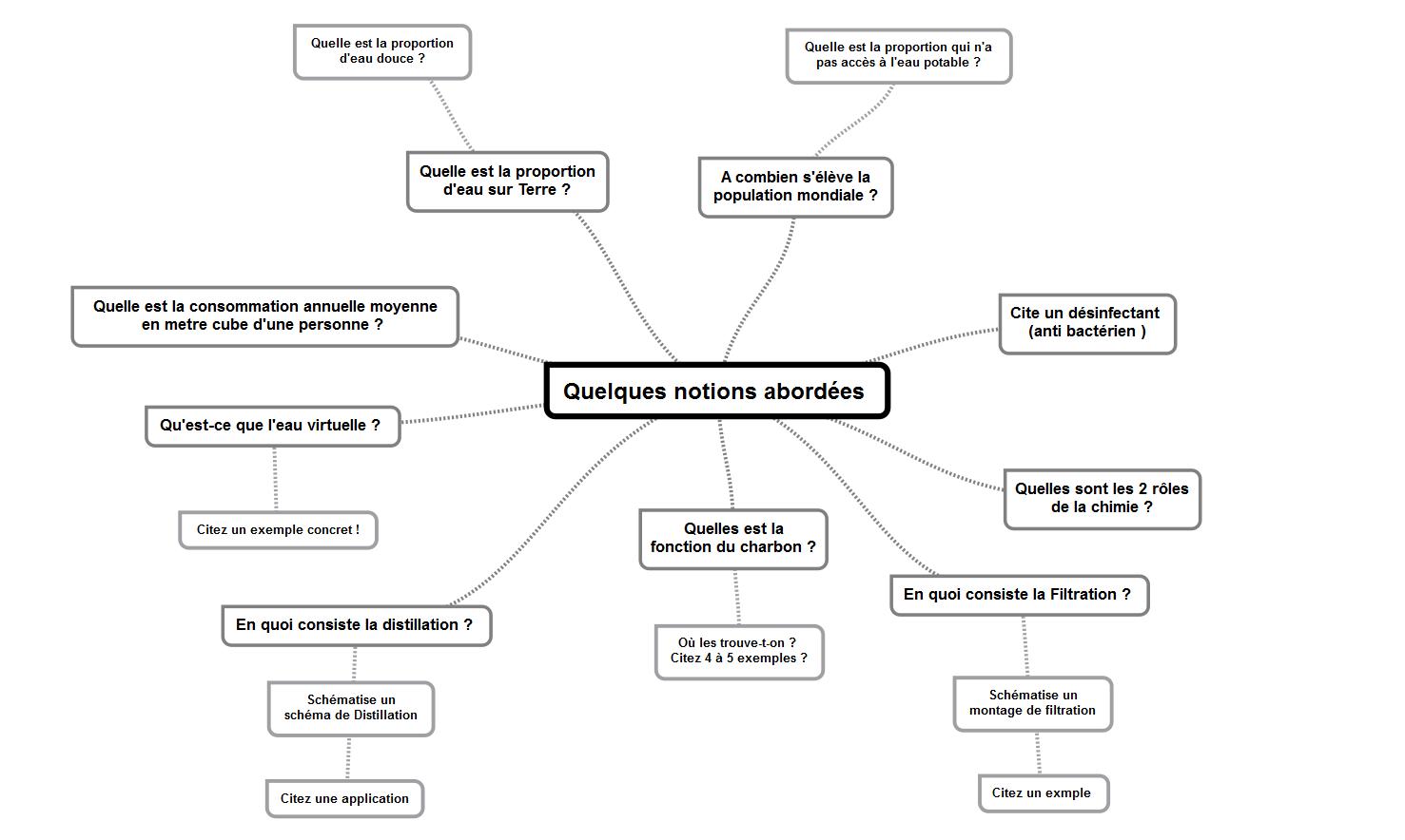 Souvent Auto-évaluation 1 - Sciences Physiques Collège Activités Cours TP OP82