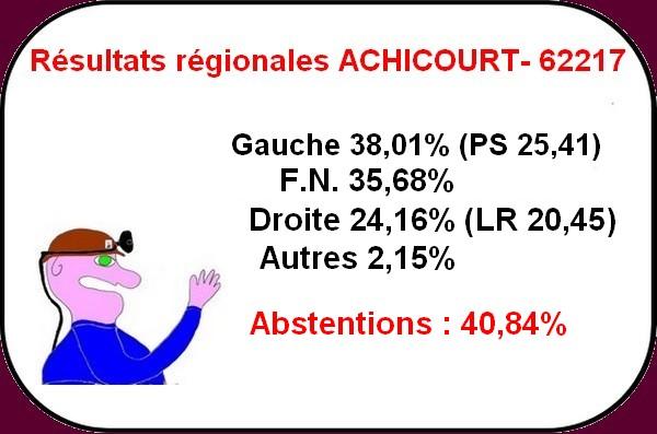 Résultats Achicourt