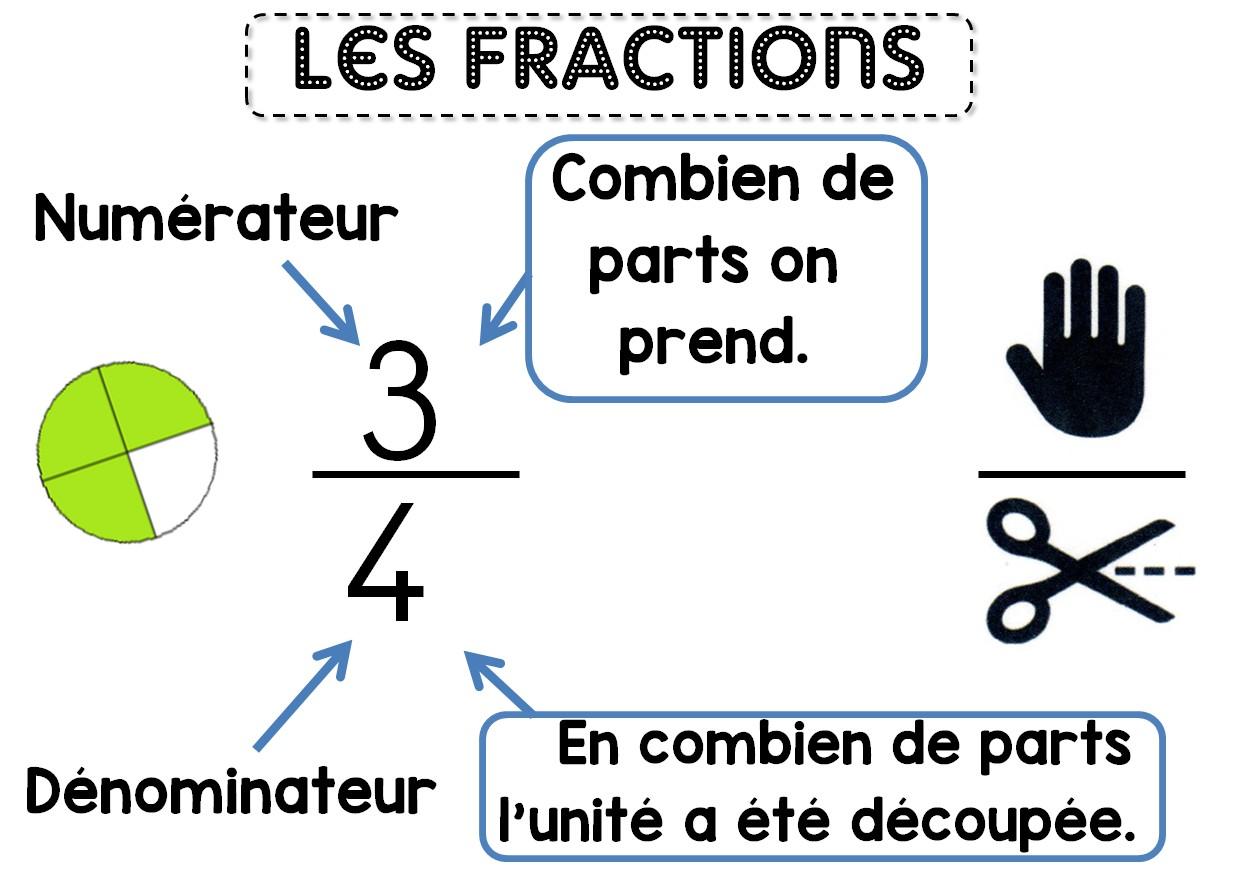Les Fractions La Classe Des Cm1 Cm2