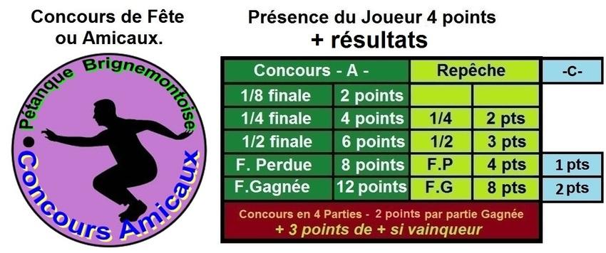 Classement des Concours Amicaux 2016/2017.(en fonction des résultats communiqués).