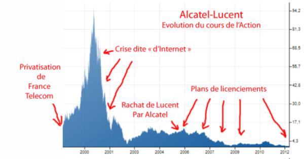 « L'ENCULERIE »[1] DES FUSIONS Nokia-Alcatel-Lucent LE DERNIER « MECANO-FINANCIER »