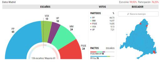 Séisme politique en Espagne après les élections régionales à Madrid
