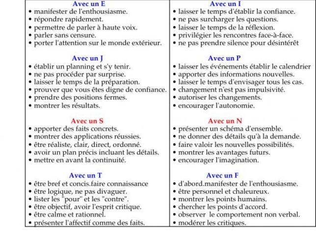 Préférences cérébrales et communication.