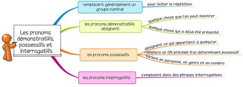 Leçon G10 Les pronoms possessifs, interrogatifs et démonstratifs