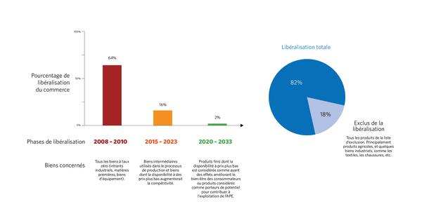 Cette illustration montre l'offre d'accès au marché des pays de la CAE : ceux-ci s'engagent à ouvrir graduellement leur marché aux marchandises européennes, selon un processus en trois phases s'échelonnant sur une période de 25 ans. [5]