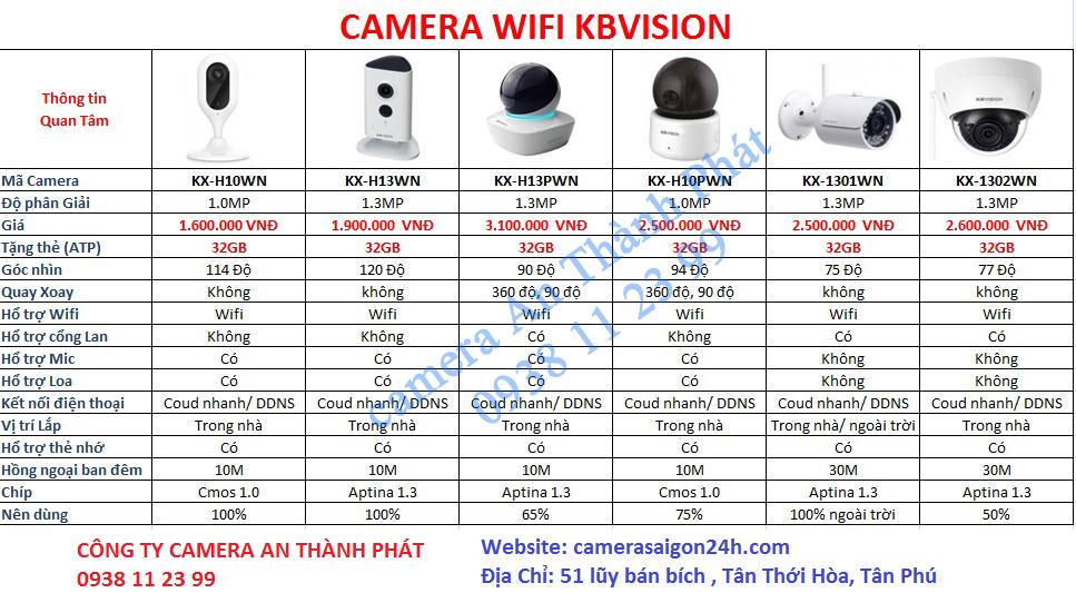lắp camera wifi kbvision giá rẻ cho cưa hàng