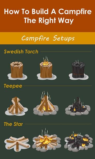 L'art de faire un feu ...