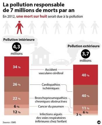 En 2012, 7 millions de personnes seraient décédées à cause de la pollution de l'air dans le monde