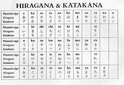 Les Hiragana et Katakana