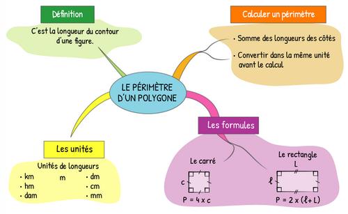Mesures - M5 : Mesurer le périmètre d'un polygone