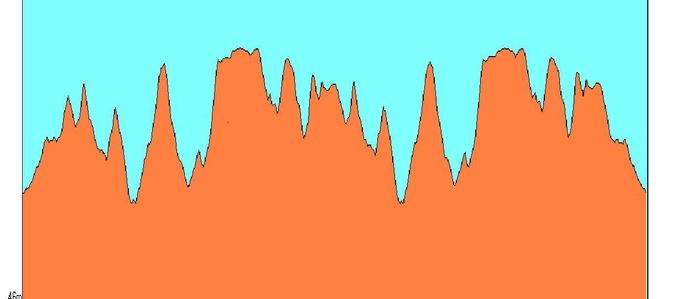 courbe de dénivelé 21KM233