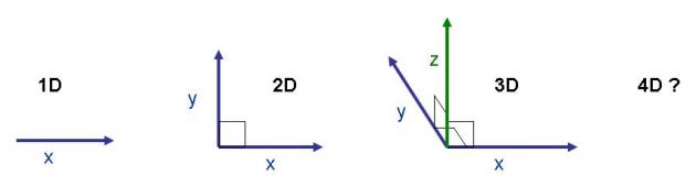 1D à 4D