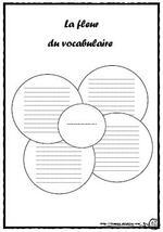 Vocabulaire: organisateurs graphiques, étude mots