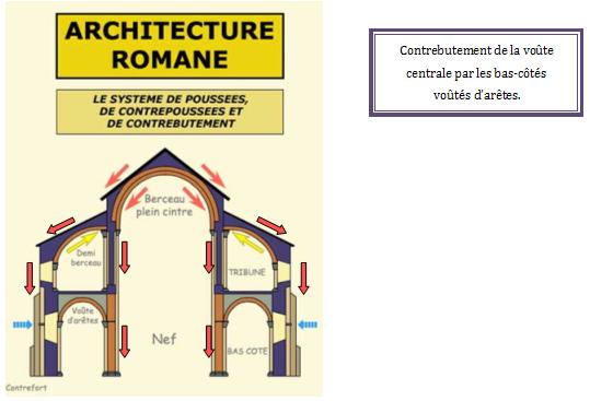 contrebutement d finition c 39 est quoi On architecture romane definition