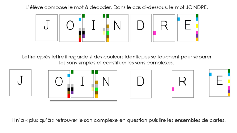 L'alphabet des sons complexes