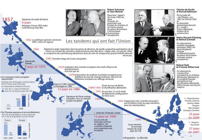 """Résultat de recherche d'images pour """"construction européenne"""""""