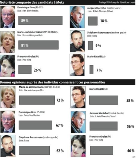 Municipales à Metz : sondage du Républicain Lorrain