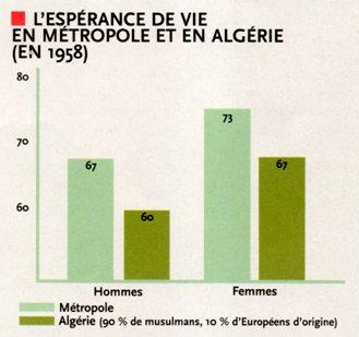 L'éspérance de vie en Algérie (en 1958)