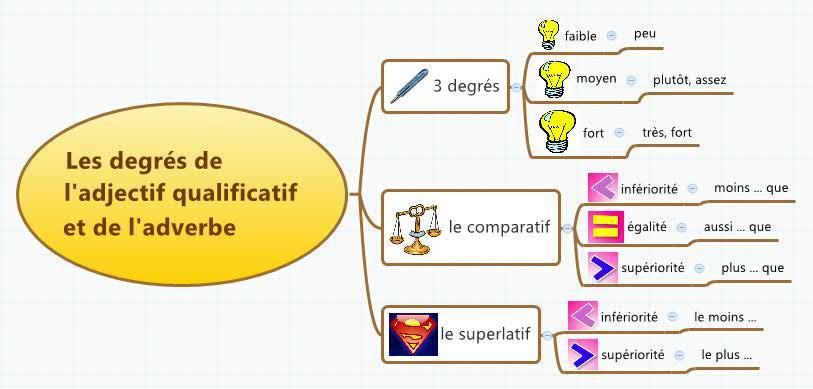 Resultado de imagem para les degrés des adjectifs