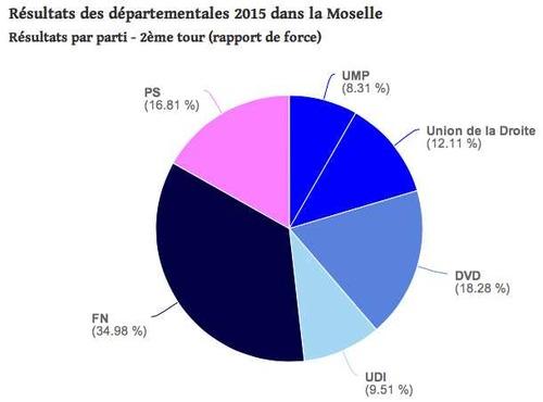 Résultats du second tour des départementales 2015
