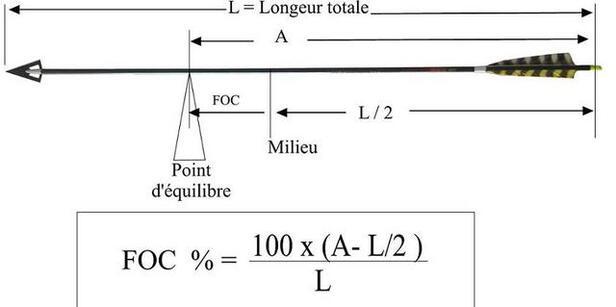 Paramètres d'une flèche