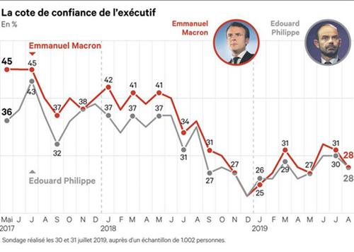 La cote de popularité de Macron et de Philippe est très basse et le restera