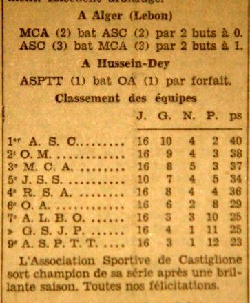 MCA saison 1929/1930 termine 3ème