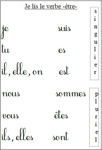 Le Verbe Etre 3 Present De L Indicatif Upe2a Auber Nice