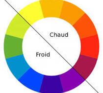 Comment bien associer les couleurs?