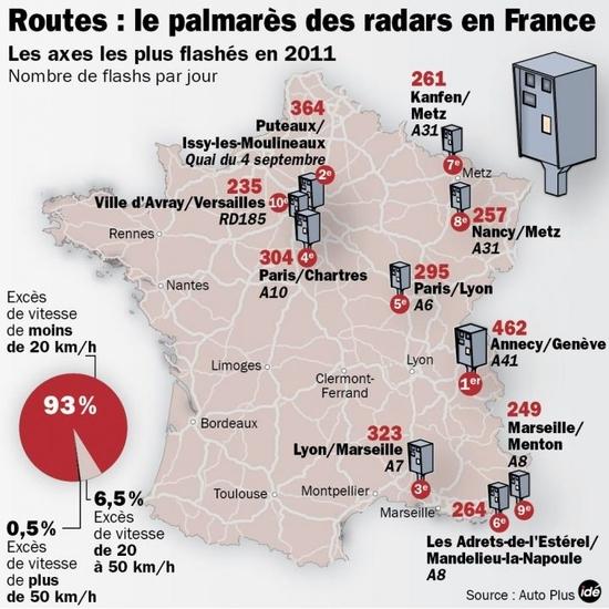 1859328_palmares-radars-2011