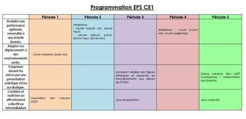 Programmation EPS CE1