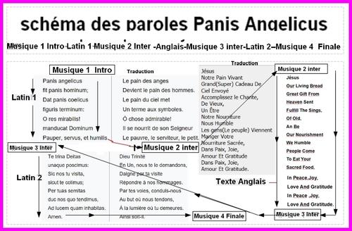 Deux chants Sacrés retravaillés panis angelicus et Ave Maria