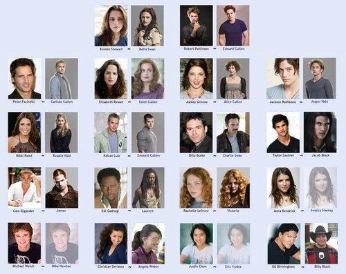 les perso principaux et les acteurs de Twilight