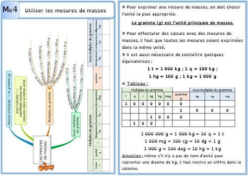 Leçon Me4 Utiliser les mesures de masses DYS