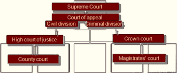 "Résultat de recherche d'images pour ""High Court of Justice, Crown Court, Court of appeal..."""