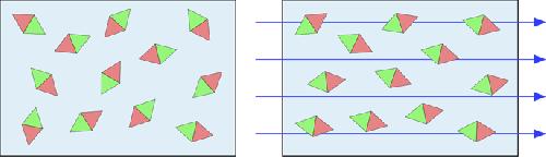Schématisation de particules polarisées paramagnétiques l'absence de champ magnétique (à gauche) et soumises à un champ magnétique (à droite)