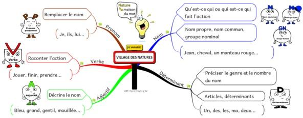 carte mentale nature des mots Carte mentale nature des mots   Notre blog